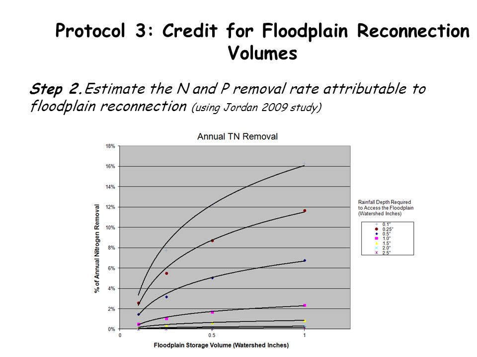 Protocol 3: Credit for Floodplain Reconnection Volumes