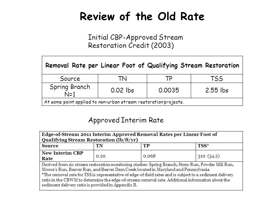 Removal Rate per Linear Foot of Qualifying Stream Restoration