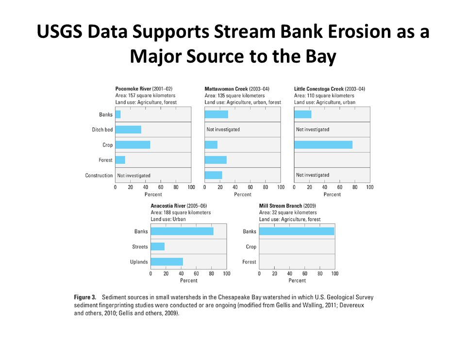 USGS Data Supports Stream Bank Erosion as a Major Source to the Bay