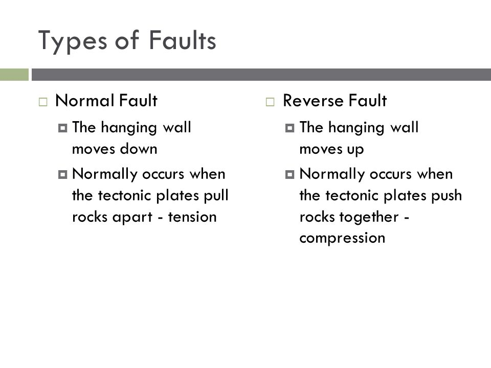 Types of Faults Normal Fault Reverse Fault The hanging wall moves down