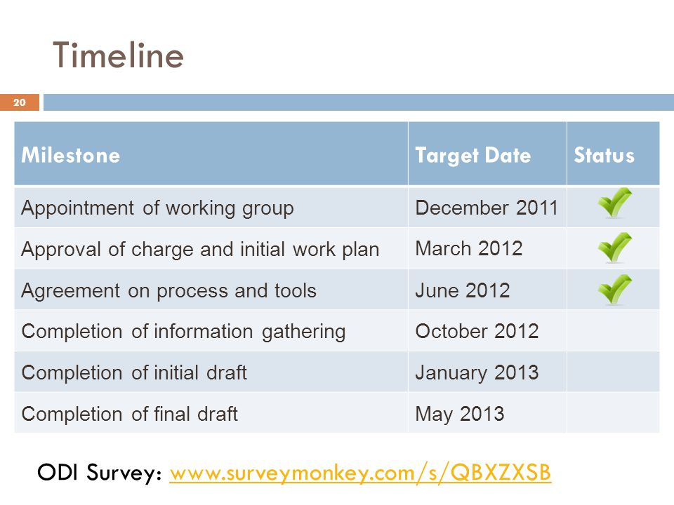 Timeline ODI Survey: www.surveymonkey.com/s/QBXZXSB Milestone