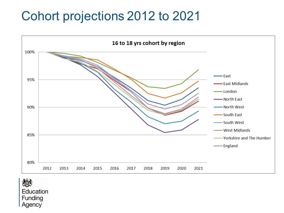 Cohort projections 2012 to 2021