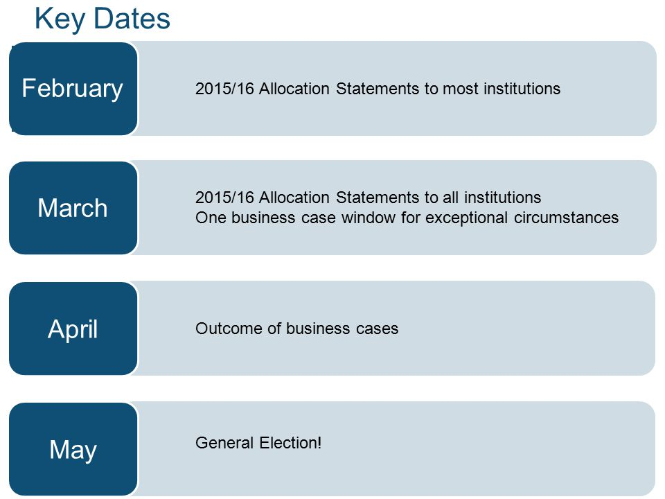 Key Dates 2014/15 February March April May
