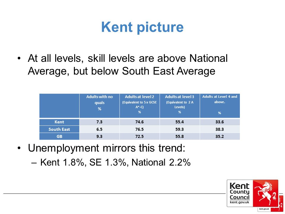 Kent picture At all levels, skill levels are above National Average, but below South East Average. Unemployment mirrors this trend: