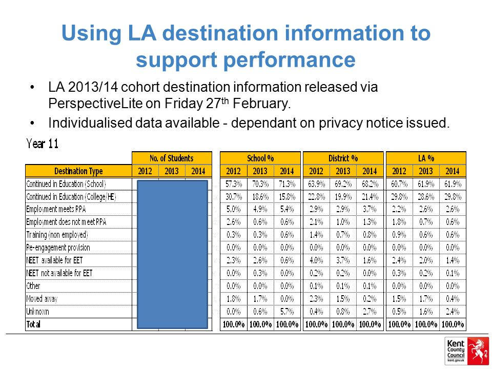 Using LA destination information to support performance