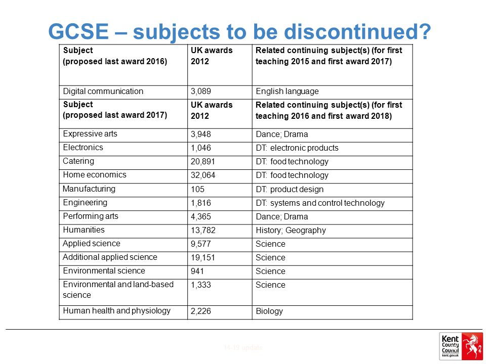 GCSE – subjects to be discontinued