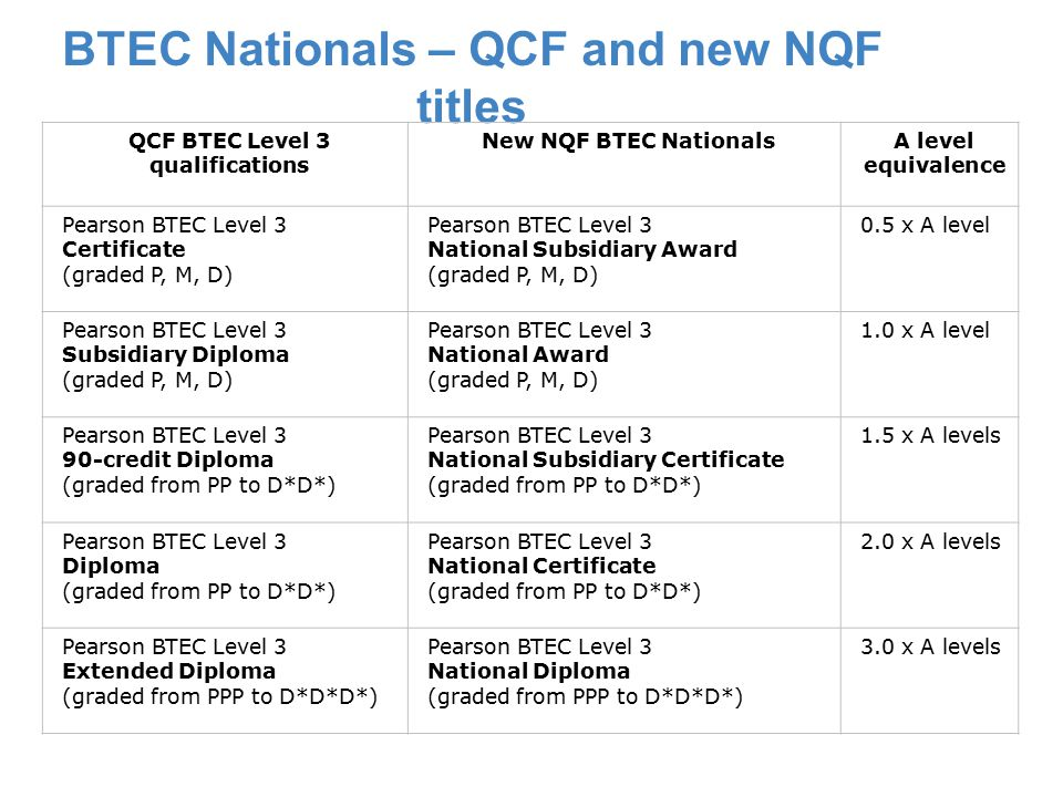 BTEC Nationals – QCF and new NQF titles