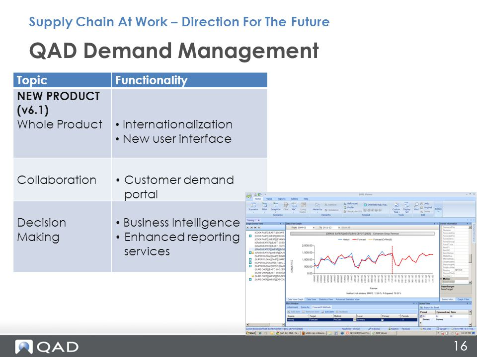 QAD Demand Management Supply Chain At Work – Direction For The Future