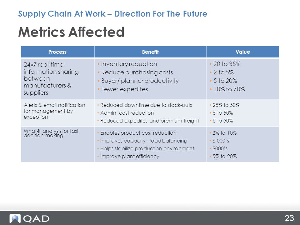 Metrics Affected Supply Chain At Work – Direction For The Future