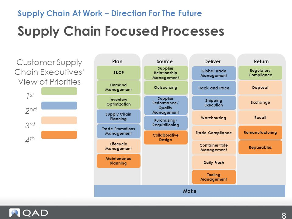 Supply Chain Focused Processes