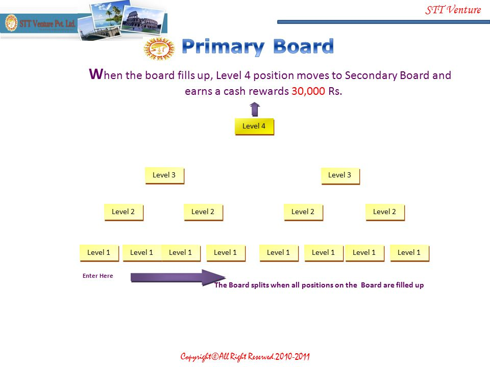 The Board splits when all positions on the Board are filled up