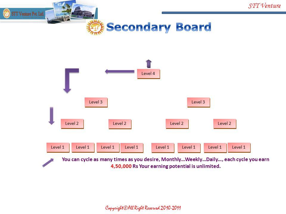 Secondary Board Level 4. Level 3. Level 3. Level 2. Level 2. Level 2. Level 2. Level 1. Level 1.