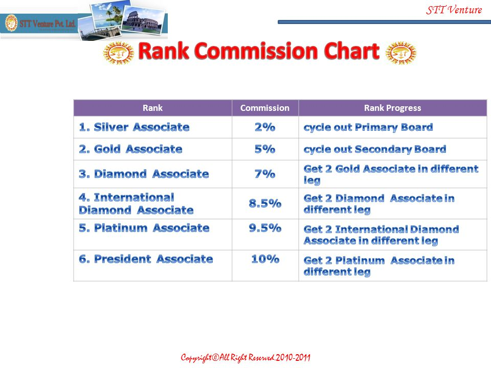 Rank Commission Chart 1. Silver Associate 2% 2. Gold Associate 5%