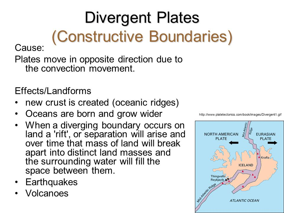 Divergent Plates (Constructive Boundaries)