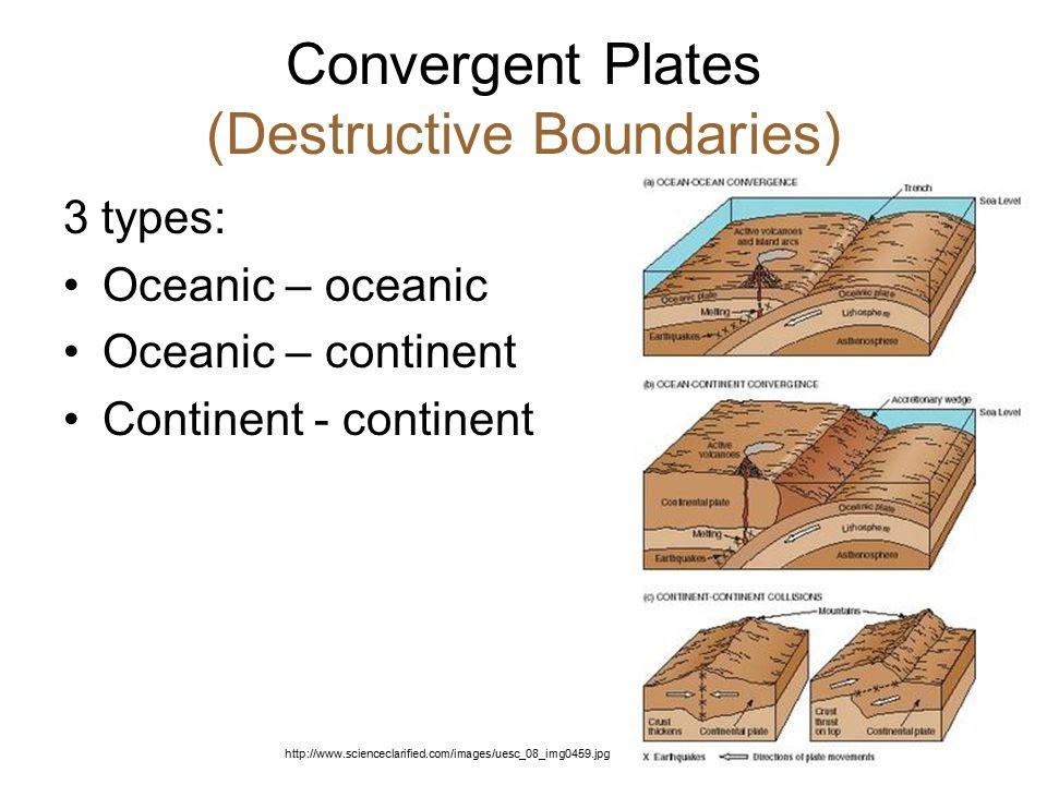 Convergent Plates (Destructive Boundaries)