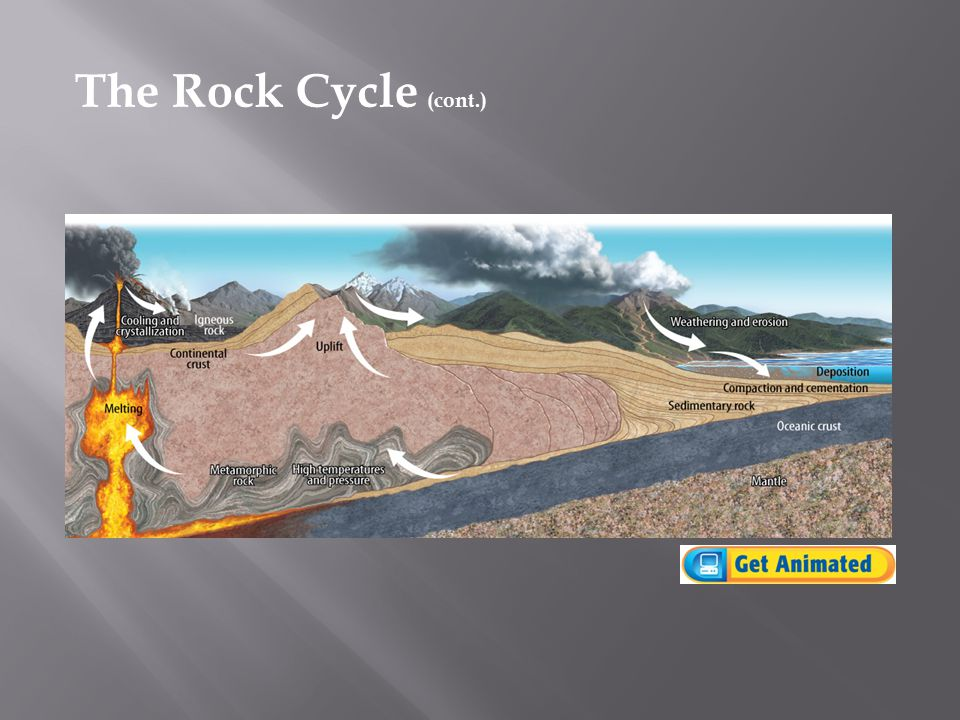 The Rock Cycle (cont.)