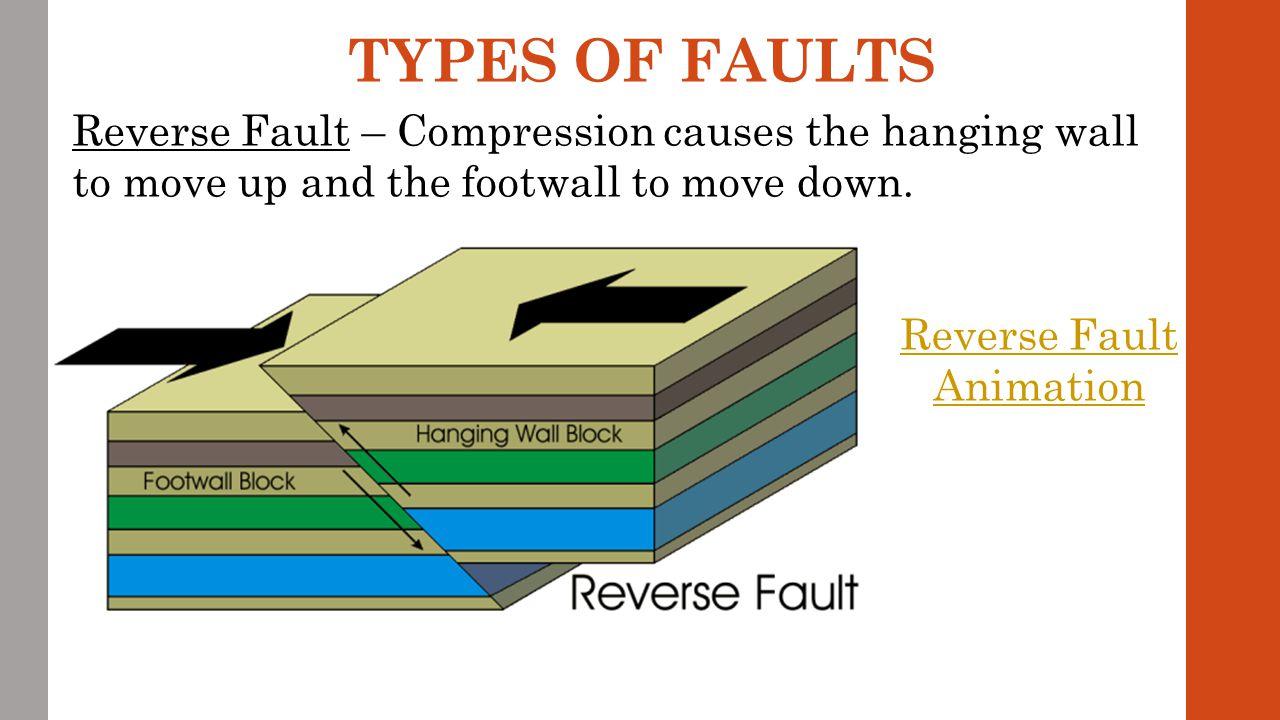 Reverse Fault Animation