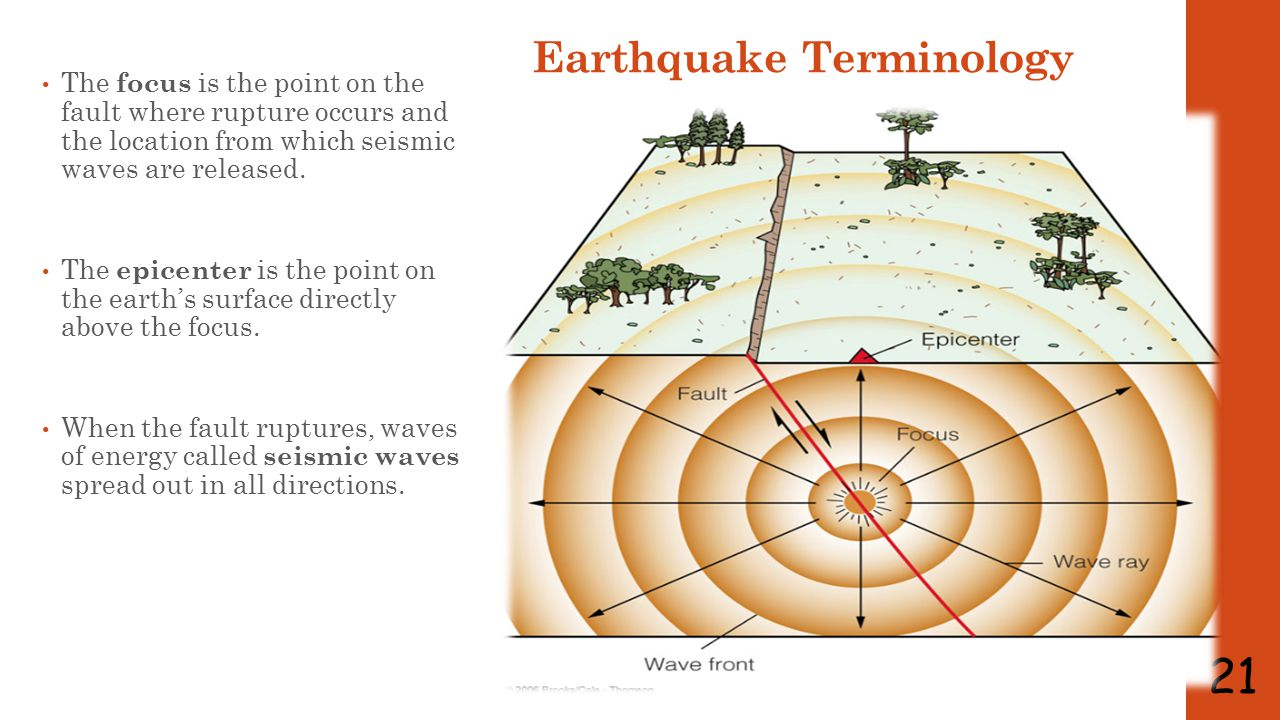 Earthquake Terminology