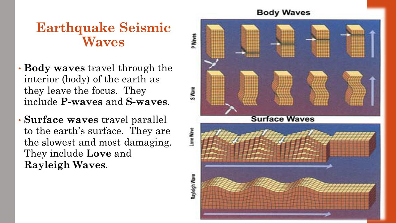 Earthquake Seismic Waves