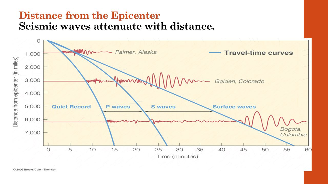 Distance from the Epicenter Seismic waves attenuate with distance.