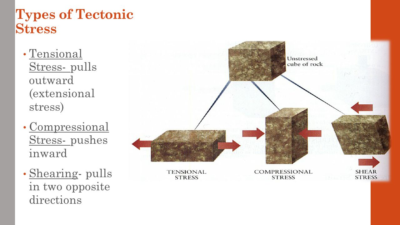 Types of Tectonic Stress