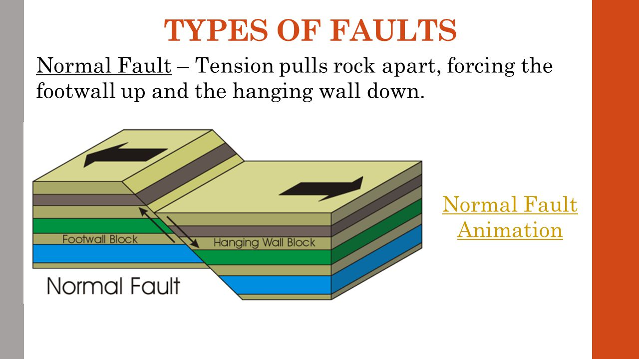 Normal Fault Animation