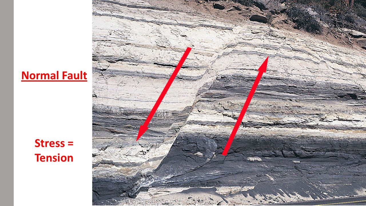 Normal Fault Stress = Tension
