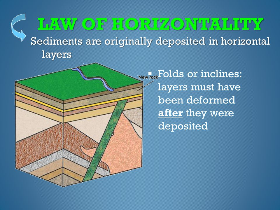 LAW OF HORIZONTALITY Sediments are originally deposited in horizontal layers.