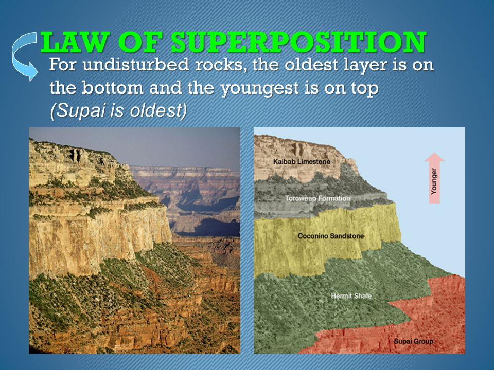 LAW OF SUPERPOSITION For undisturbed rocks, the oldest layer is on the bottom and the youngest is on top (Supai is oldest)