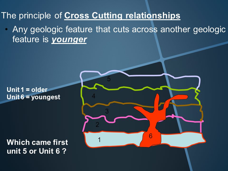 The principle of Cross Cutting relationships