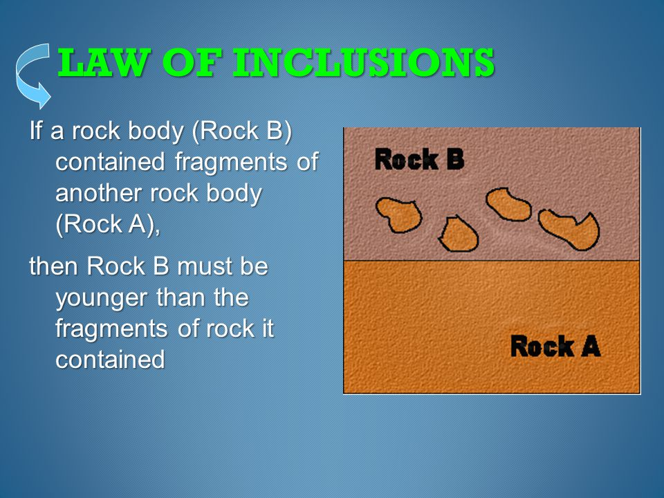LAW OF INCLUSIONS If a rock body (Rock B) contained fragments of another rock body (Rock A),