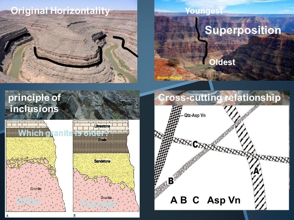 Superposition Original Horizontality principle of inclusions