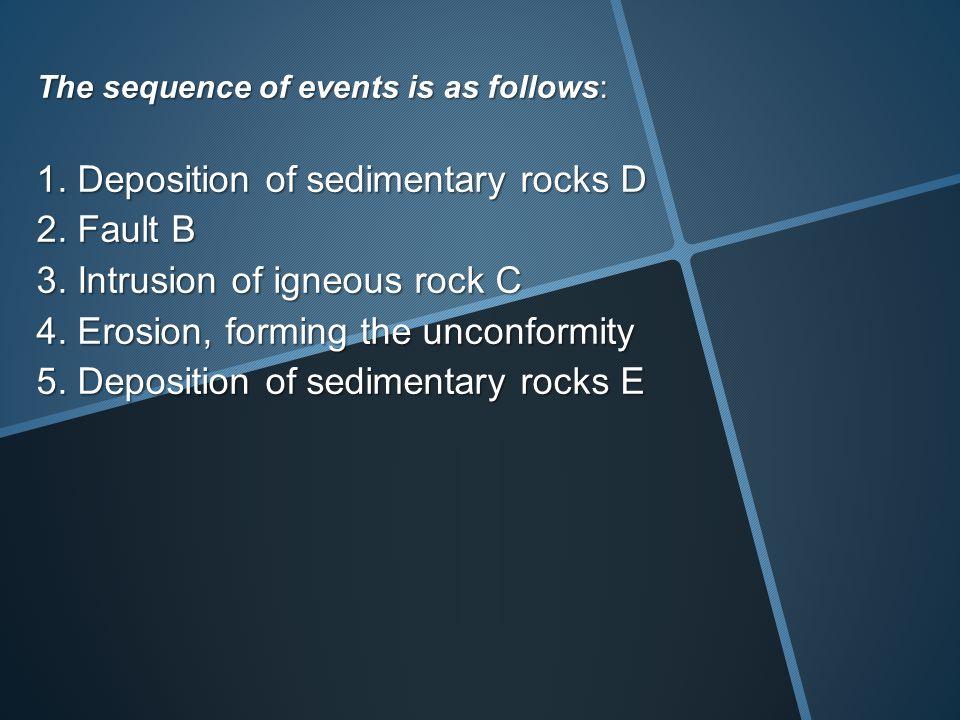 1. Deposition of sedimentary rocks D 2. Fault B