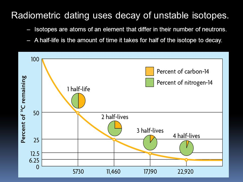 from Jett a radiometric dating technique uses the decay of