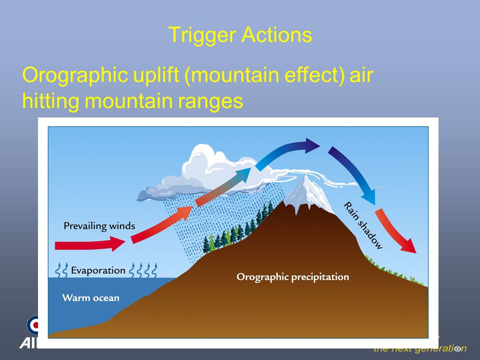 Trigger Actions Orographic uplift (mountain effect) air hitting mountain ranges