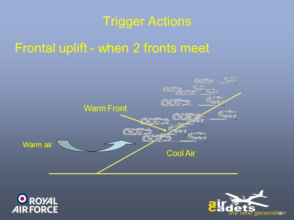 Frontal uplift - when 2 fronts meet