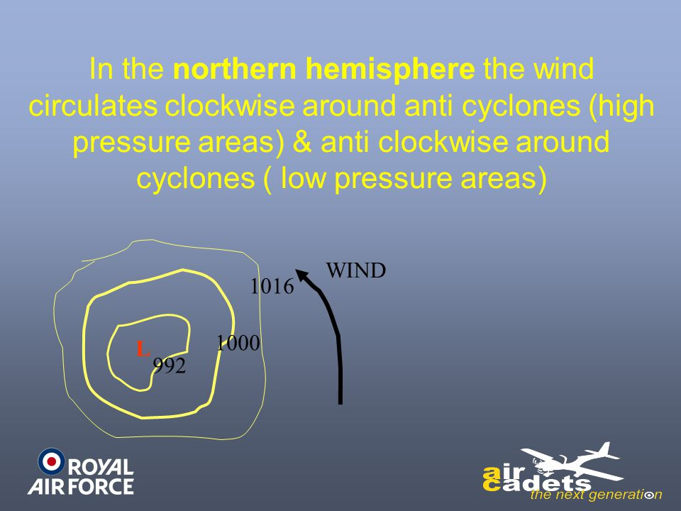 In the northern hemisphere the wind circulates clockwise around anti cyclones (high pressure areas) & anti clockwise around cyclones ( low pressure areas)