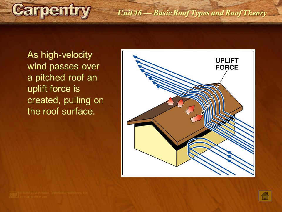 As high-velocity wind passes over a pitched roof an uplift force is created, pulling on the roof surface.