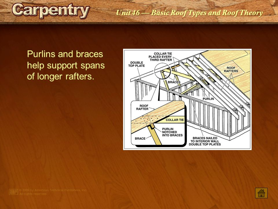 Purlins and braces help support spans of longer rafters.