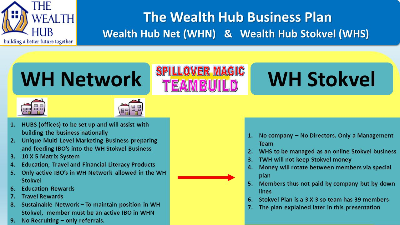 WH Network WH Stokvel The Wealth Hub Business Plan