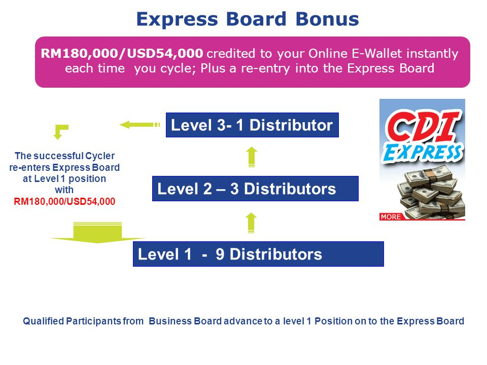 re-enters Express Board at Level 1 position