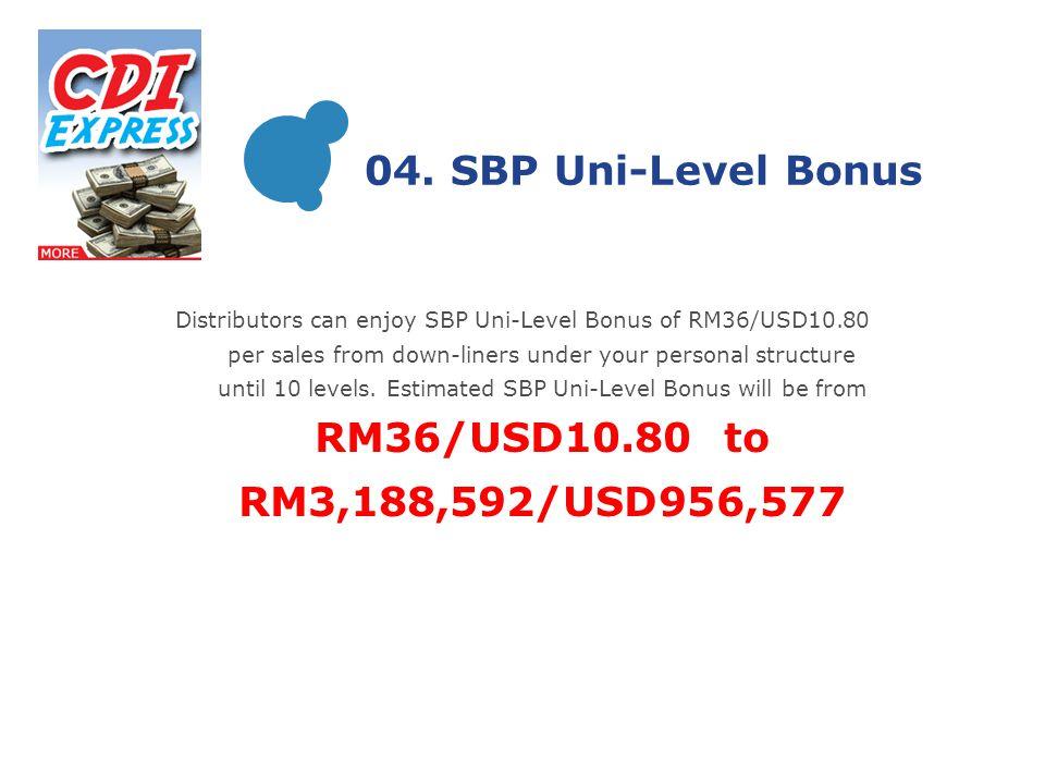 04. SBP Uni-Level Bonus