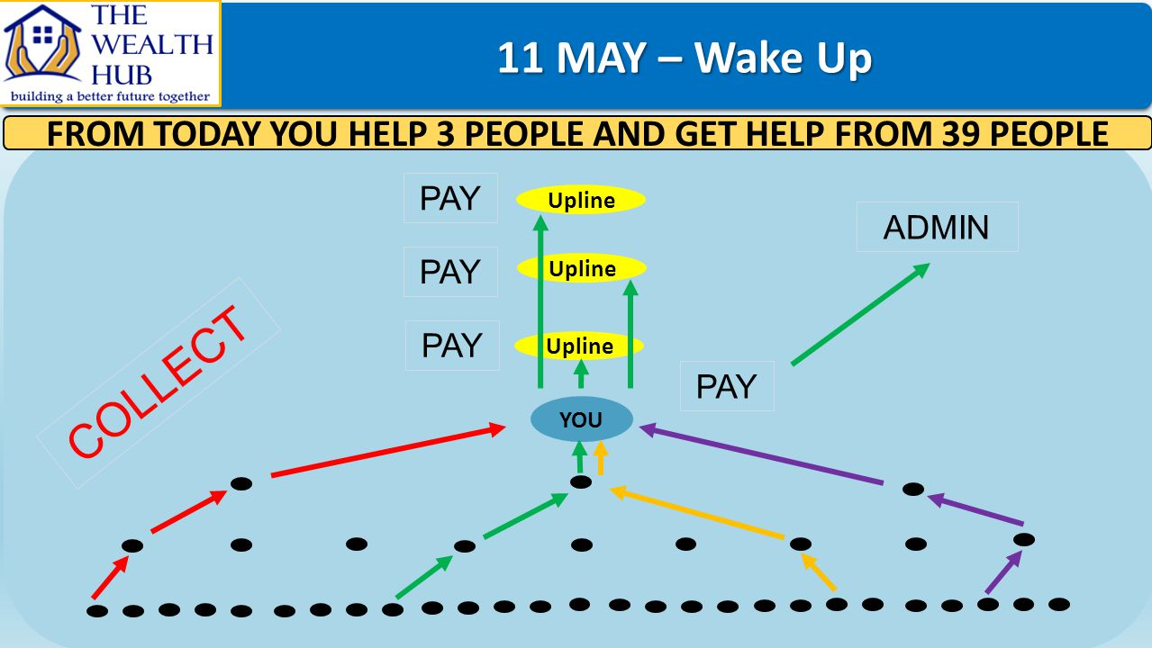 FROM TODAY YOU HELP 3 PEOPLE AND GET HELP FROM 39 PEOPLE