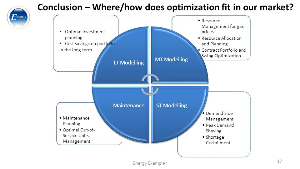 Conclusion – Where/how does optimization fit in our market