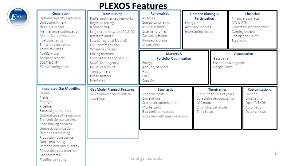 PLEXOS Features Energy Exemplar Generation Optimal capacity expansion