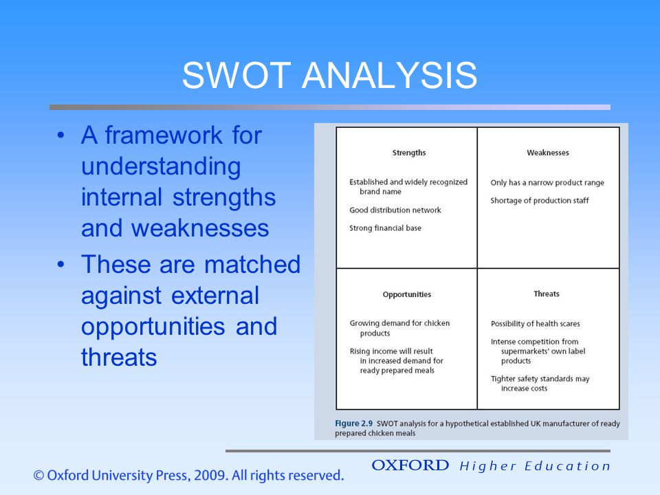 SWOT ANALYSIS A framework for understanding internal strengths and weaknesses.