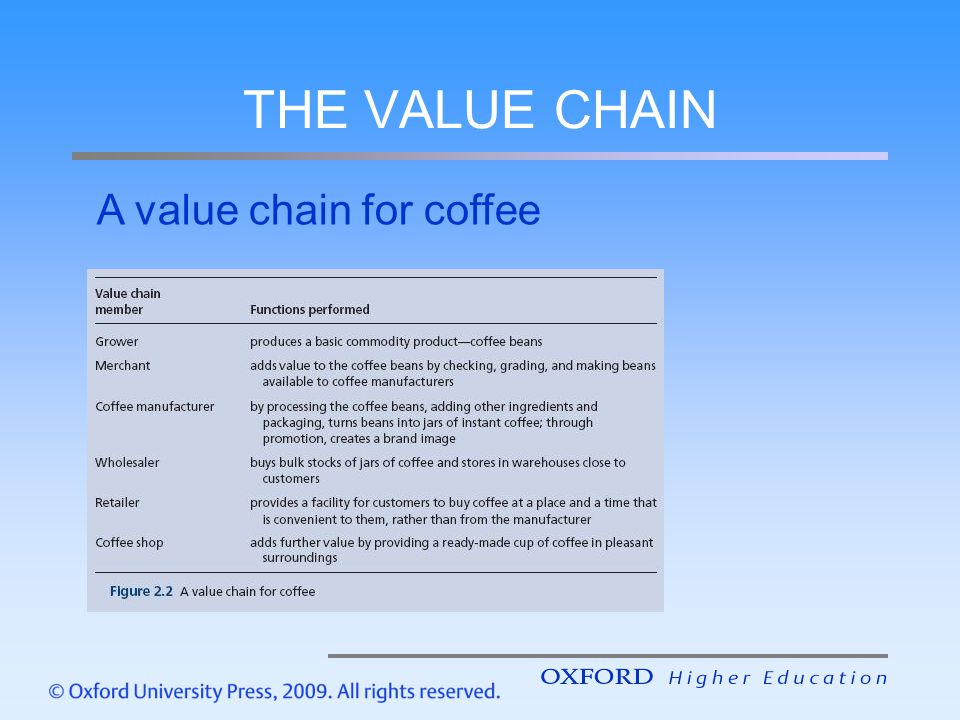 THE VALUE CHAIN A value chain for coffee