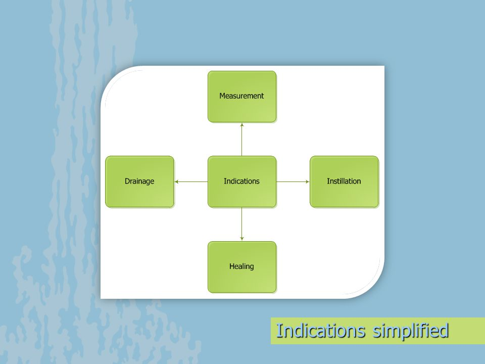 Indications simplified