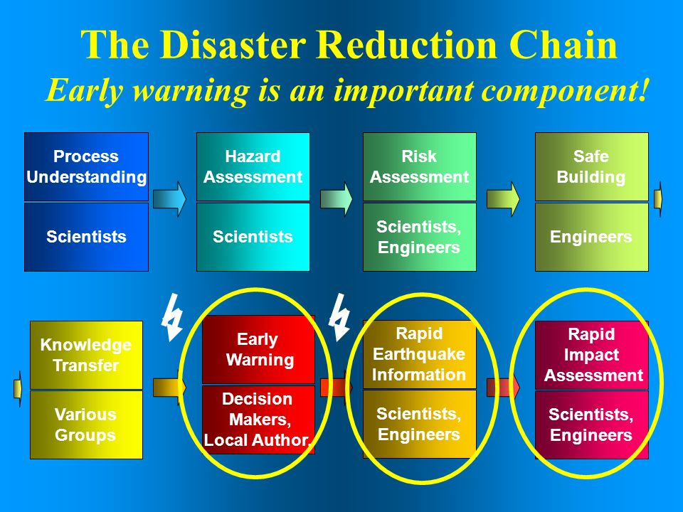 The Disaster Reduction Chain Early warning is an important component!