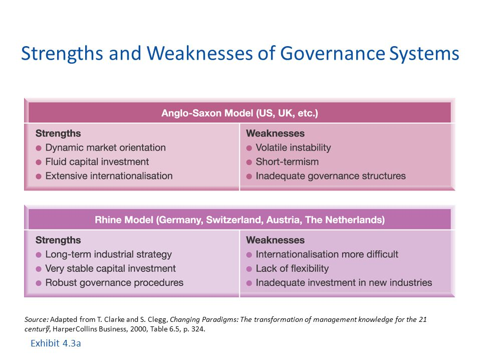 Strengths and Weaknesses of Governance Systems